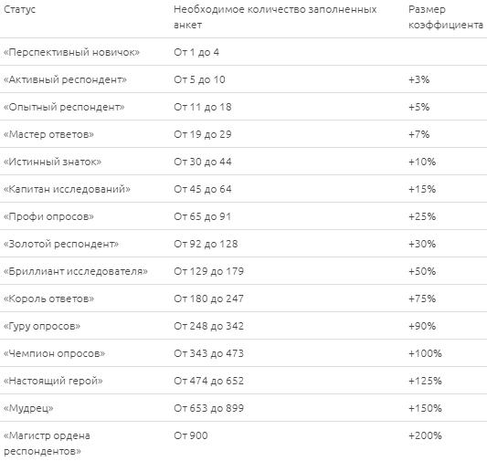 Таблица статусов на сайте Анкетолог